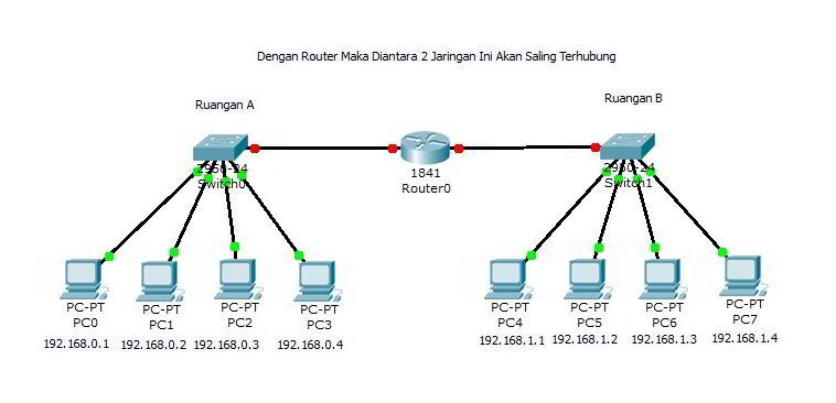 jangkauan router